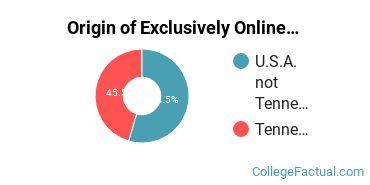 Origin of Exclusively Online Undergraduate Degree Seekers at Belmont University