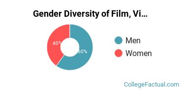 Belmont Gender Breakdown of Film, Video & Photographic Arts Bachelor's Degree Grads