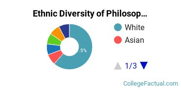 Ethnic Diversity of Philosophy & Religious Studies Majors at Beloit College