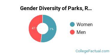 Bemidji State University Gender Breakdown of Parks, Recreation, Leisure, & Fitness Studies Bachelor's Degree Grads