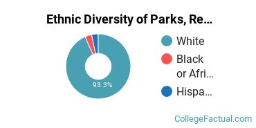 Ethnic Diversity of Parks, Recreation, Leisure, & Fitness Studies Majors at Bemidji State University