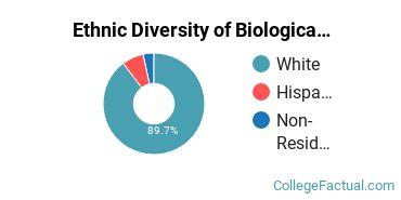 Ethnic Diversity of Biological & Biomedical Sciences Majors at Benedictine College