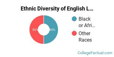 Ethnic Diversity of English Language & Literature Majors at Bentley University