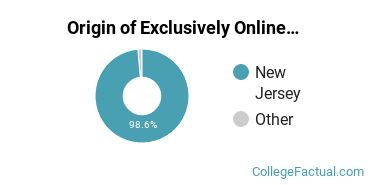 Origin of Exclusively Online Students at Bergen Community College