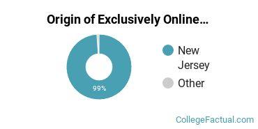 Origin of Exclusively Online Undergraduate Degree Seekers at Bergen Community College