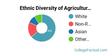 Ethnic Diversity of Agriculture & Agriculture Operations Majors at Bergin University of Canine Studies