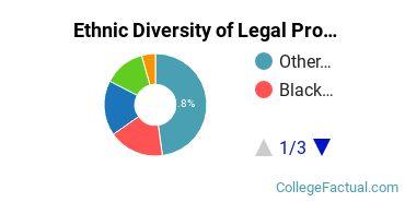 Ethnic Diversity of Legal Professions Majors at Berkeley College - New York