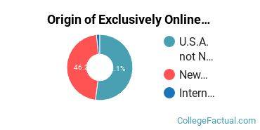 Origin of Exclusively Online Graduate Students at Berkeley College - Woodland Park
