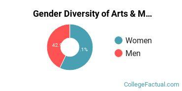 Berry Gender Breakdown of Arts & Media Management Bachelor's Degree Grads