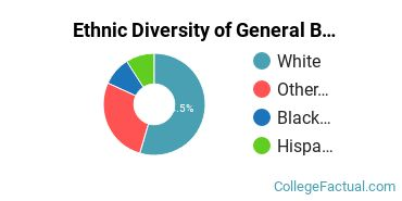 Ethnic Diversity of General Biology Majors at Bethany College Kansas