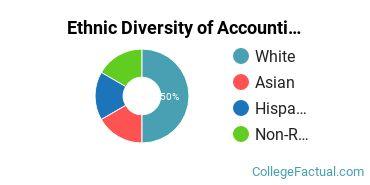 Ethnic Diversity of Accounting Majors at Bethany College Kansas
