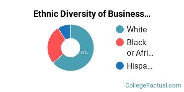Ethnic Diversity of Business Management & Marketing Majors at Bethany College Kansas