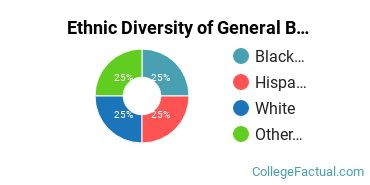 Ethnic Diversity of General Biology Majors at Bethany College West Virginia