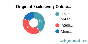 Origin of Exclusively Online Graduate Students at Bethany Global University