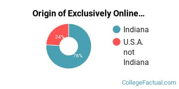 Origin of Exclusively Online Students at Bethel College - Mishawaka