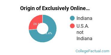 Origin of Exclusively Online Undergraduate Degree Seekers at Bethel College - Mishawaka