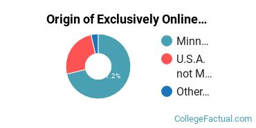 Origin of Exclusively Online Students at Bethel University Minnesota