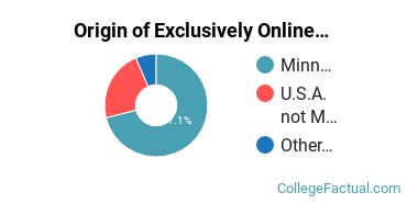 Origin of Exclusively Online Graduate Students at Bethel University Minnesota
