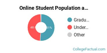 Online Student Population at Bethel University Minnesota