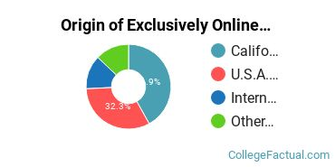 Origin of Exclusively Online Students at Bethesda University
