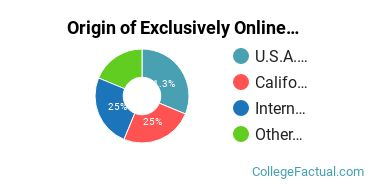 Origin of Exclusively Online Graduate Students at Bethesda University