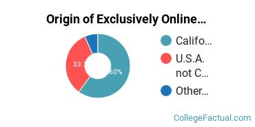 Origin of Exclusively Online Undergraduate Degree Seekers at Bethesda University