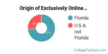 Origin of Exclusively Online Graduate Students at Bethune - Cookman University