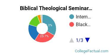 Biblical Seminary Undergraduate Racial-Ethnic Diversity Pie Chart