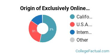 Origin of Exclusively Online Students at Biola University