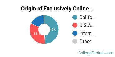 Origin of Exclusively Online Graduate Students at Biola University