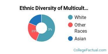 Ethnic Diversity of Multicultural & Diversity Studies Majors at Biola University