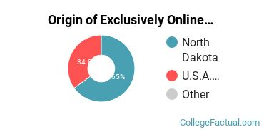 Origin of Exclusively Online Students at Bismarck State College
