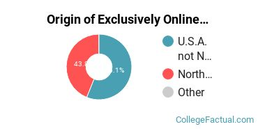 Origin of Exclusively Online Undergraduate Degree Seekers at Bismarck State College