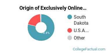 Origin of Exclusively Online Students at Black Hills State University