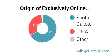 Origin of Exclusively Online Graduate Students at Black Hills State University