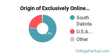 Origin of Exclusively Online Undergraduate Degree Seekers at Black Hills State University