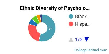 Ethnic Diversity of Psychology Majors at Bloomfield College