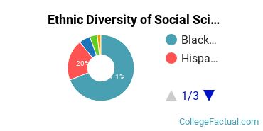 Ethnic Diversity of Social Sciences Majors at Bloomfield College