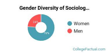 Bloomfield College Gender Breakdown of Sociology Bachelor's Degree Grads