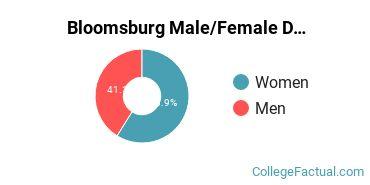 Bloomsburg Male/Female Ratio