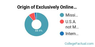 Origin of Exclusively Online Students at Blue Mountain College