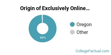 Origin of Exclusively Online Undergraduate Non-Degree Seekers at Blue Mountain Community College