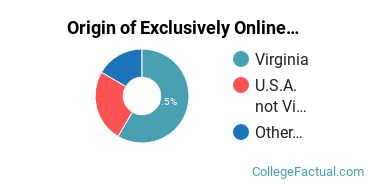 Origin of Exclusively Online Students at Bluefield College