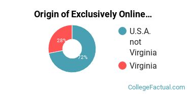 Origin of Exclusively Online Graduate Students at Bluefield College