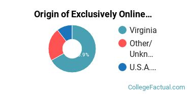 Origin of Exclusively Online Undergraduate Degree Seekers at Bluefield College