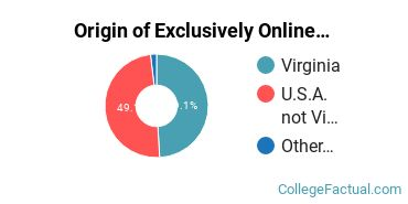Origin of Exclusively Online Undergraduate Non-Degree Seekers at Bluefield College