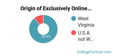 Origin of Exclusively Online Students at Bluefield State College