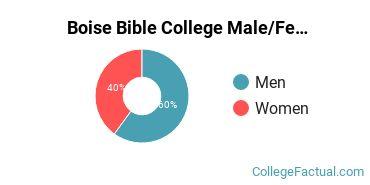 Boise Bible College Male/Female Ratio