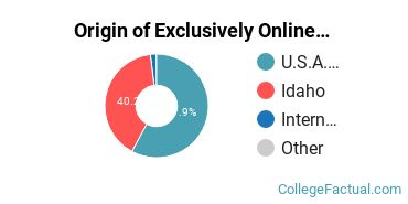 Origin of Exclusively Online Graduate Students at Boise State University