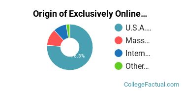 Origin of Exclusively Online Graduate Students at Boston Architectural College